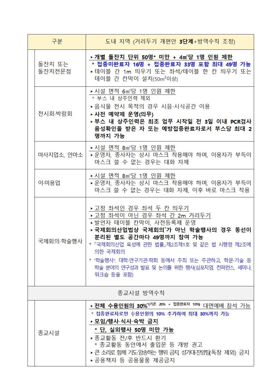 거리두기 2주 연장_9