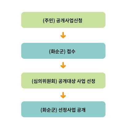 처리절차: (주민)공개사업신청 > (화순군)접수 > (심의위원회)공개대상 사업 선정 > (화순군)선정사업 공개