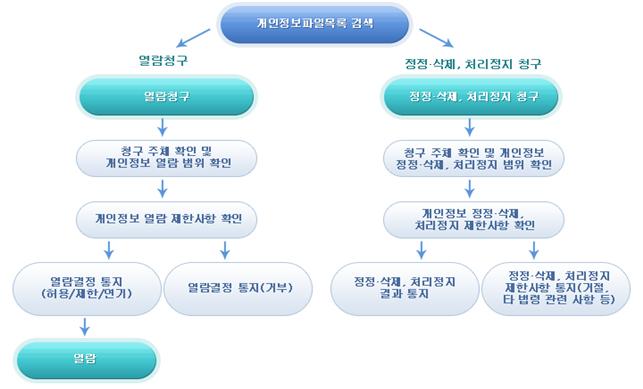 개인정보보호 종합지원포털 과정